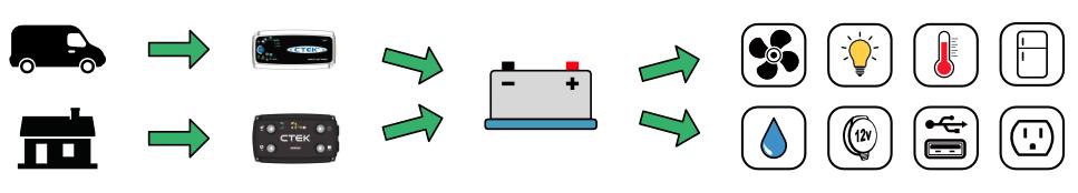 Camper van Electrical system overview