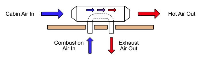 exhaust diagram for propane heater for camper van